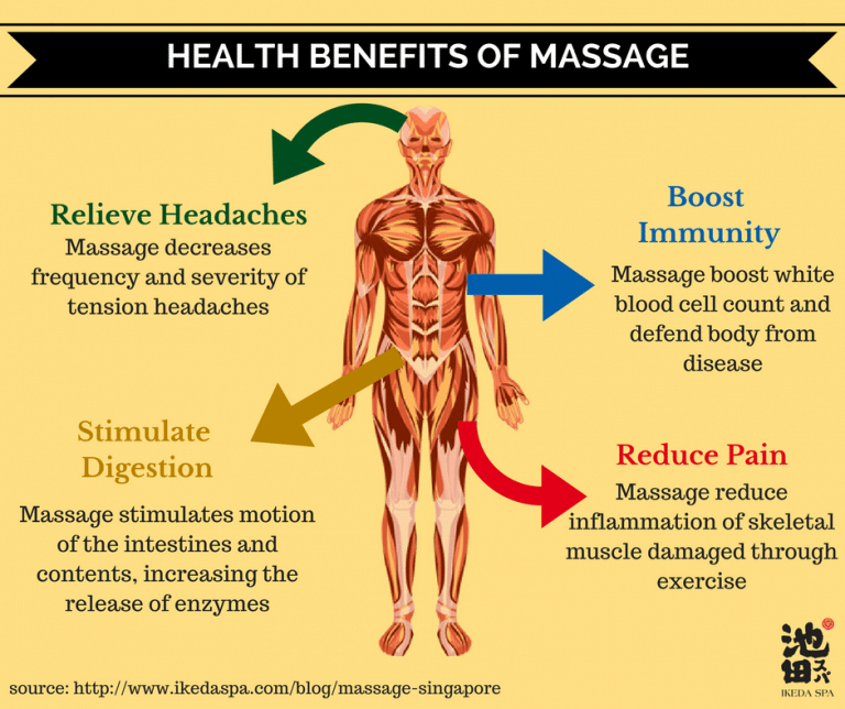 Massage SG Health Benefits