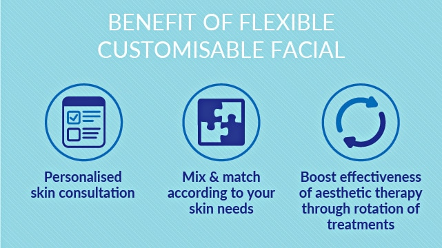 customised deep cleansing facial - flexible system